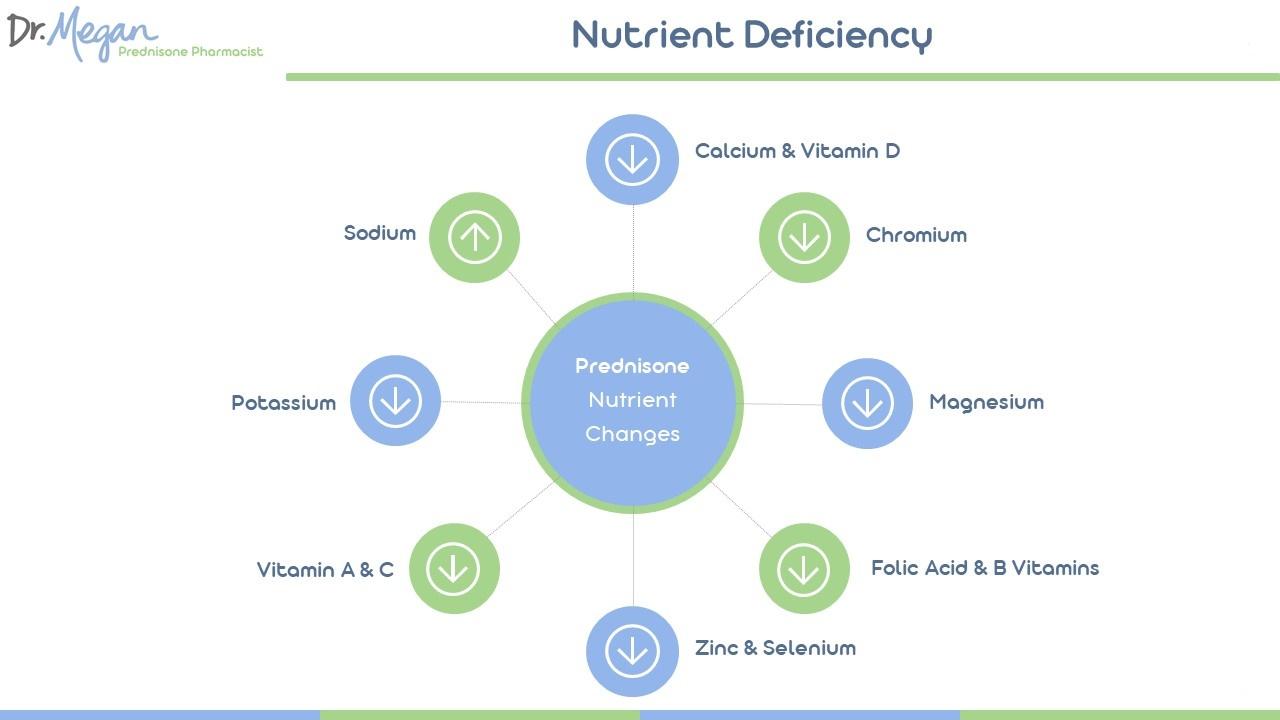 9+ Nutrients Depleted by Prednisone